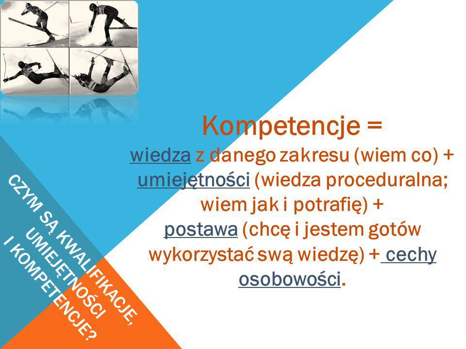 CZYM SĄ KWALIFIKACJE, UMIEJĘTNOŚCI I KOMPETENCJE? Kompetencje = wiedza z danego zakresu (wiem co) + umiejętności (wiedza proceduralna; wiem jak i potr