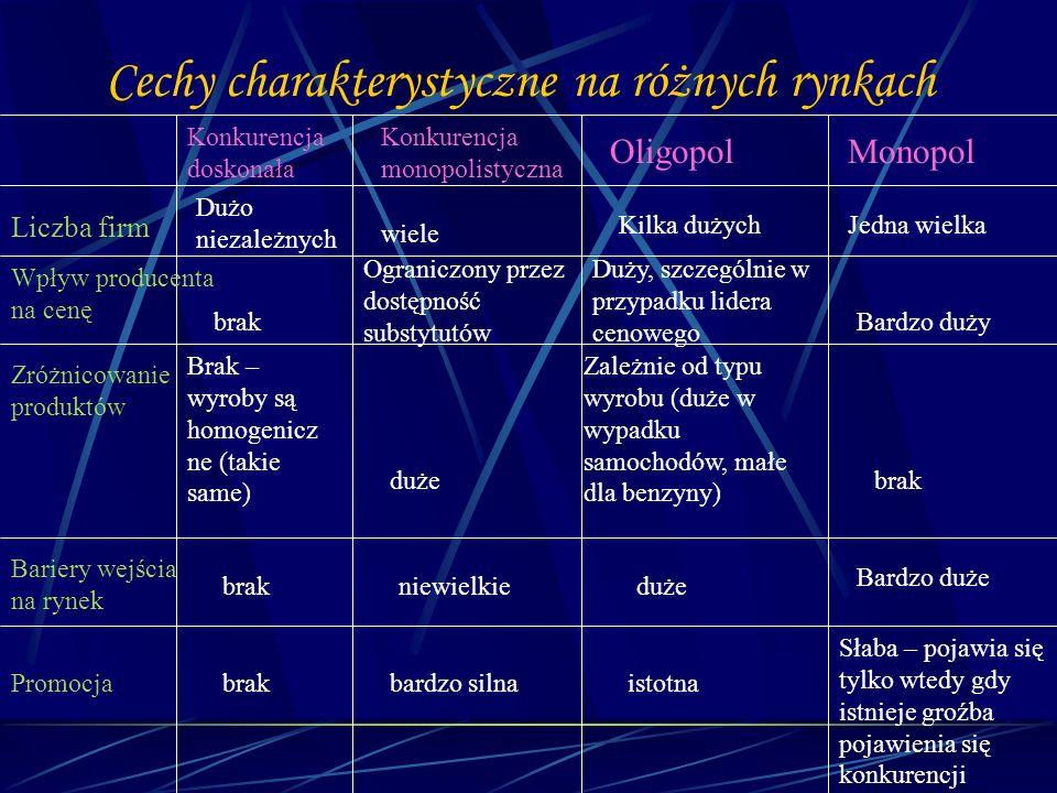 Cechy charakterystyczne na różnych rynkach Konkurencja doskonała Konkurencja monopolistyczna OligopolMonopol Liczba firm Dużo niezależnych wiele Kilka