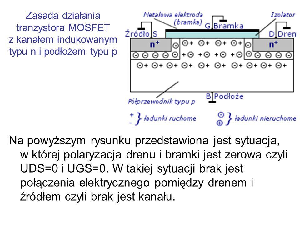 Zasada działania tranzystora MOSFET polaryzujemy bramkę coraz większym napięciem UGS>0 aż do przekroczenia pewnej wartości tego napięcia, zwanej napięciem progowym UT.