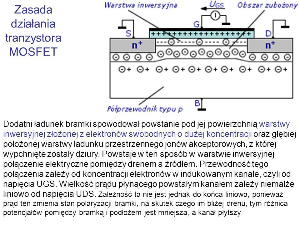Zasada działania tranzystora MOSFET Dodatni ładunek bramki spowodował powstanie pod jej powierzchnią warstwy inwersyjnej złożonej z elektronów swobodn