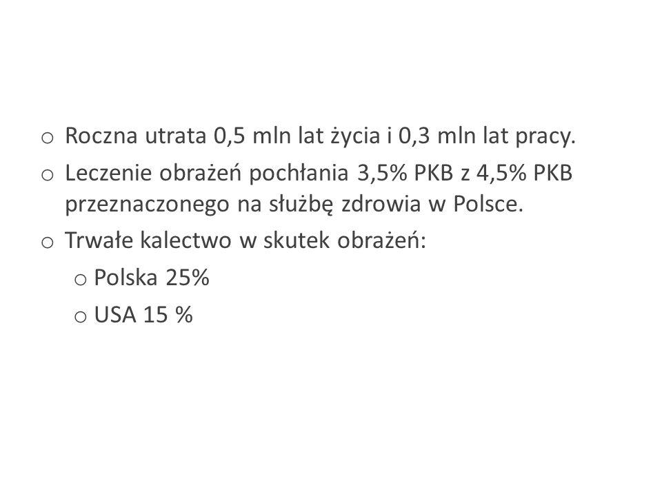 o Roczna utrata 0,5 mln lat życia i 0,3 mln lat pracy. o Leczenie obrażeń pochłania 3,5% PKB z 4,5% PKB przeznaczonego na służbę zdrowia w Polsce. o T