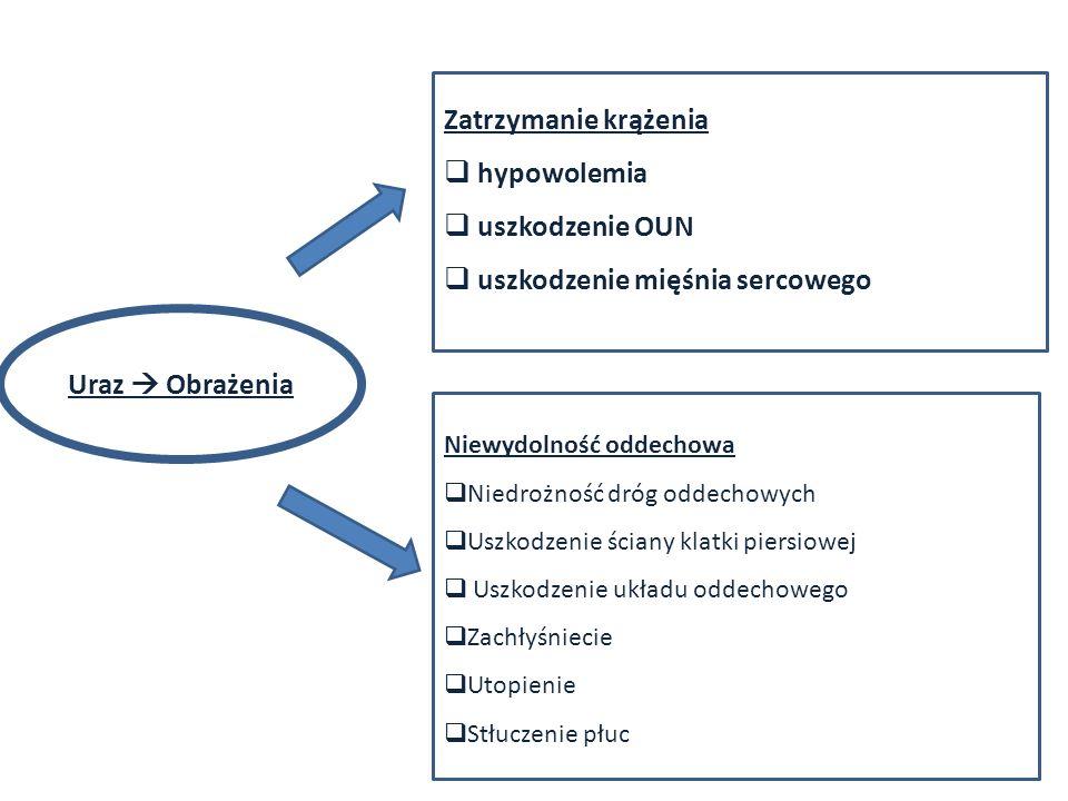 Zatrzymanie krążenia hypowolemia uszkodzenie OUN uszkodzenie mięśnia sercowego Niewydolność oddechowa Niedrożność dróg oddechowych Uszkodzenie ściany