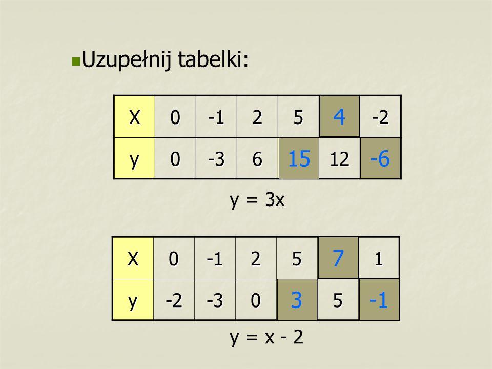 X025?-2 y0-36?12? Uzupełnij tabelki:X025?1y-2-30?5? 15 4 -6 3 7 y = 3x y = x - 2