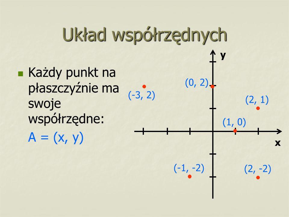 Układ współrzędnych Każdy punkt na płaszczyźnie ma swoje współrzędne: A = (x, y) (2, 1) (-3, 2) (1, 0) (-1, -2) (2, -2) (0, 2) x y