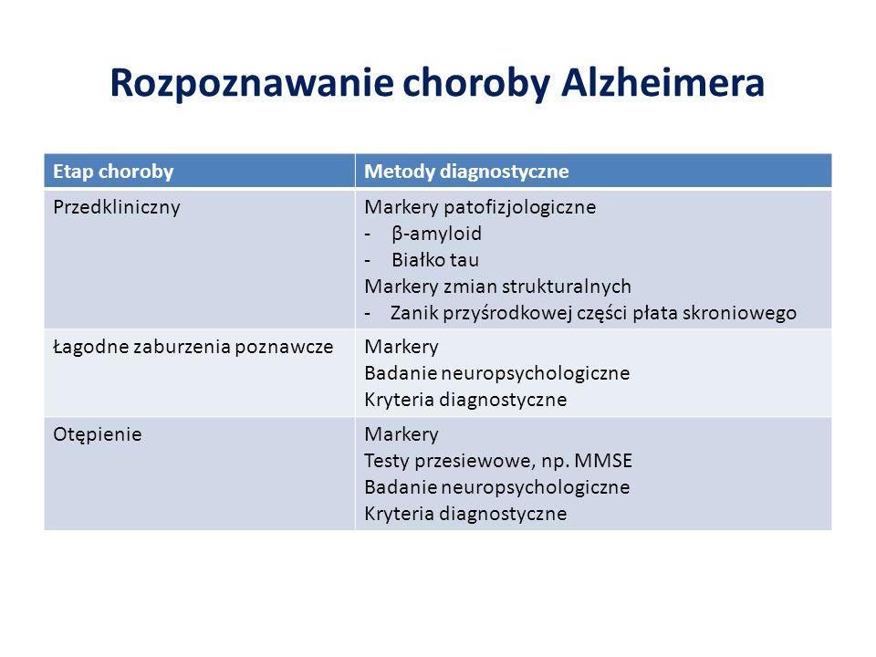 Rozpoznawanie choroby Alzheimera Etap chorobyMetody diagnostyczne PrzedklinicznyMarkery patofizjologiczne -β-amyloid -Białko tau Markery zmian struktu