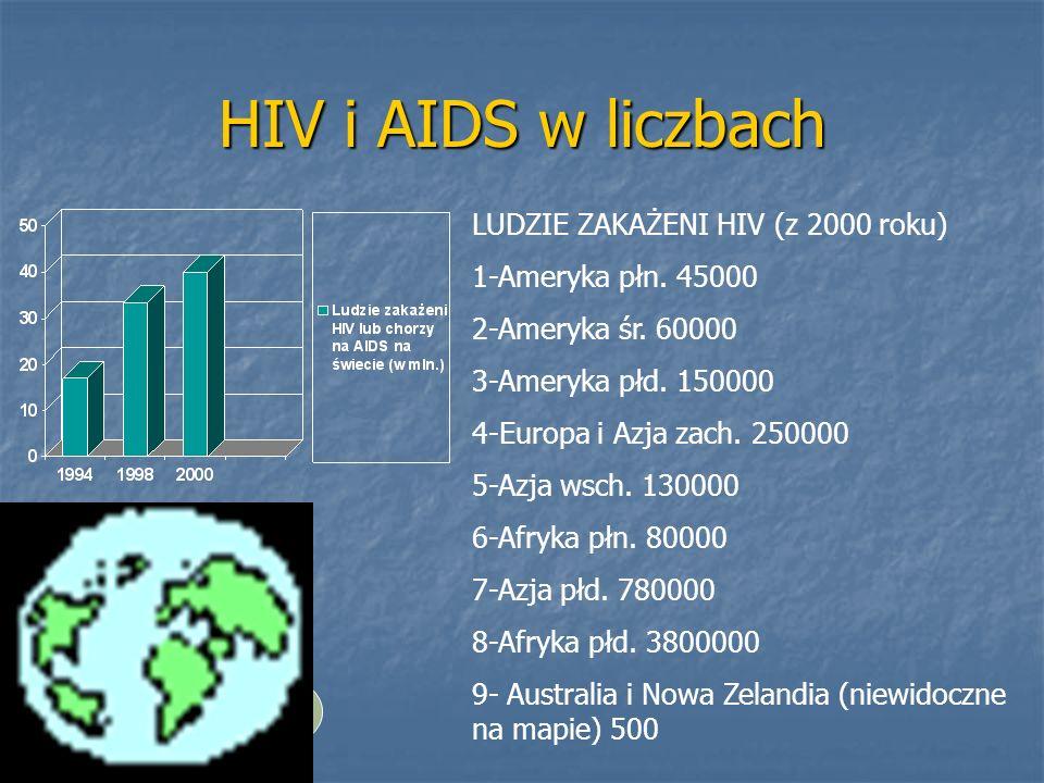 HIV i AIDS w liczbach 1 2 3 6 8 4 7 5 9 LUDZIE ZAKAŻENI HIV (z 2000 roku) 1-Ameryka płn. 45000 2-Ameryka śr. 60000 3-Ameryka płd. 150000 4-Europa i Az