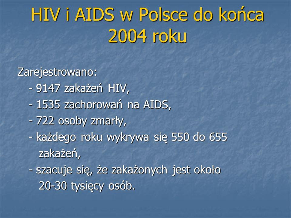 HIV i AIDS w Polsce do końca 2004 roku Zarejestrowano: - 9147 zakażeń HIV, - 1535 zachorowań na AIDS, - 722 osoby zmarły, - każdego roku wykrywa się 5