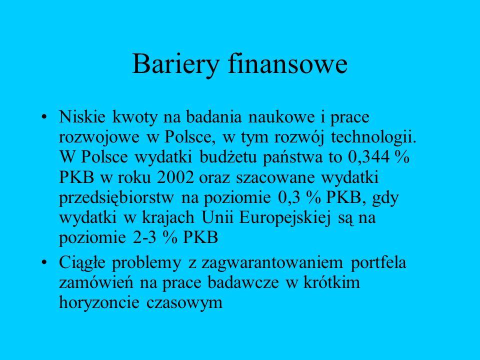 Bariery finansowe Niskie kwoty na badania naukowe i prace rozwojowe w Polsce, w tym rozwój technologii.
