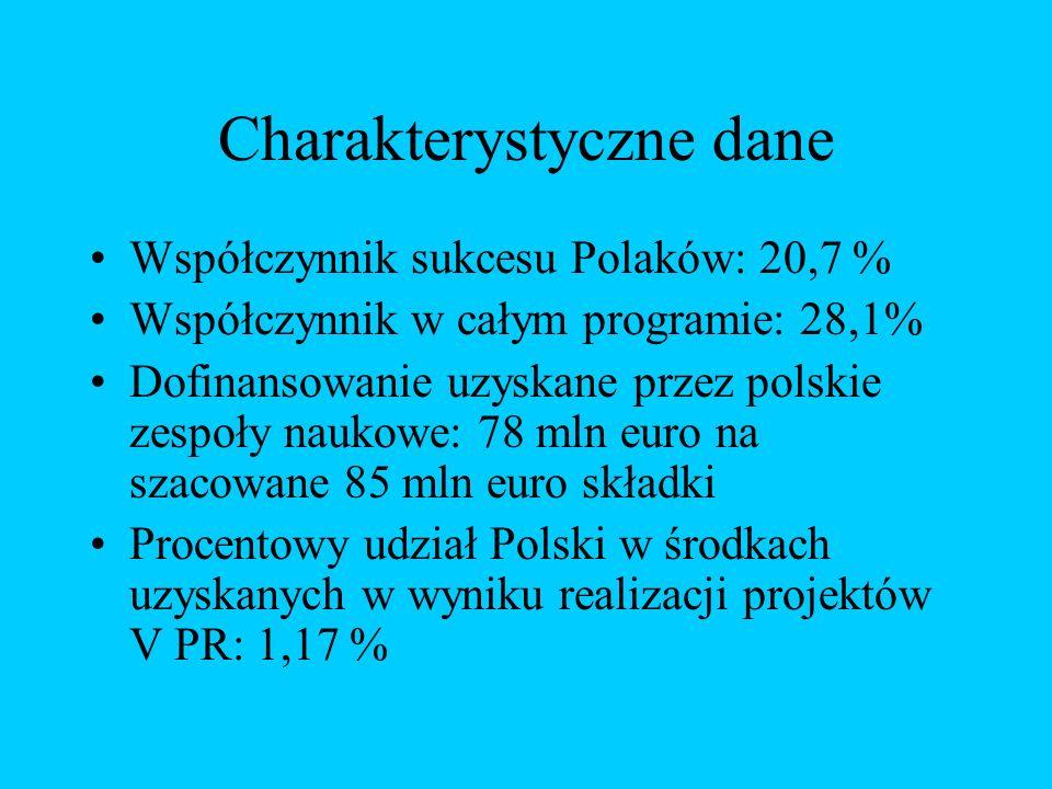 Charakterystyczne dane Współczynnik sukcesu Polaków: 20,7 % Współczynnik w całym programie: 28,1% Dofinansowanie uzyskane przez polskie zespoły naukowe: 78 mln euro na szacowane 85 mln euro składki Procentowy udział Polski w środkach uzyskanych w wyniku realizacji projektów V PR: 1,17 %