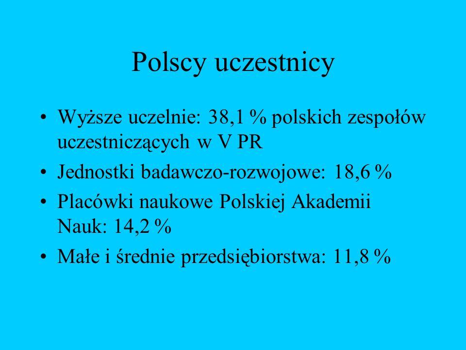 Polscy uczestnicy Wyższe uczelnie: 38,1 % polskich zespołów uczestniczących w V PR Jednostki badawczo-rozwojowe: 18,6 % Placówki naukowe Polskiej Akademii Nauk: 14,2 % Małe i średnie przedsiębiorstwa: 11,8 %