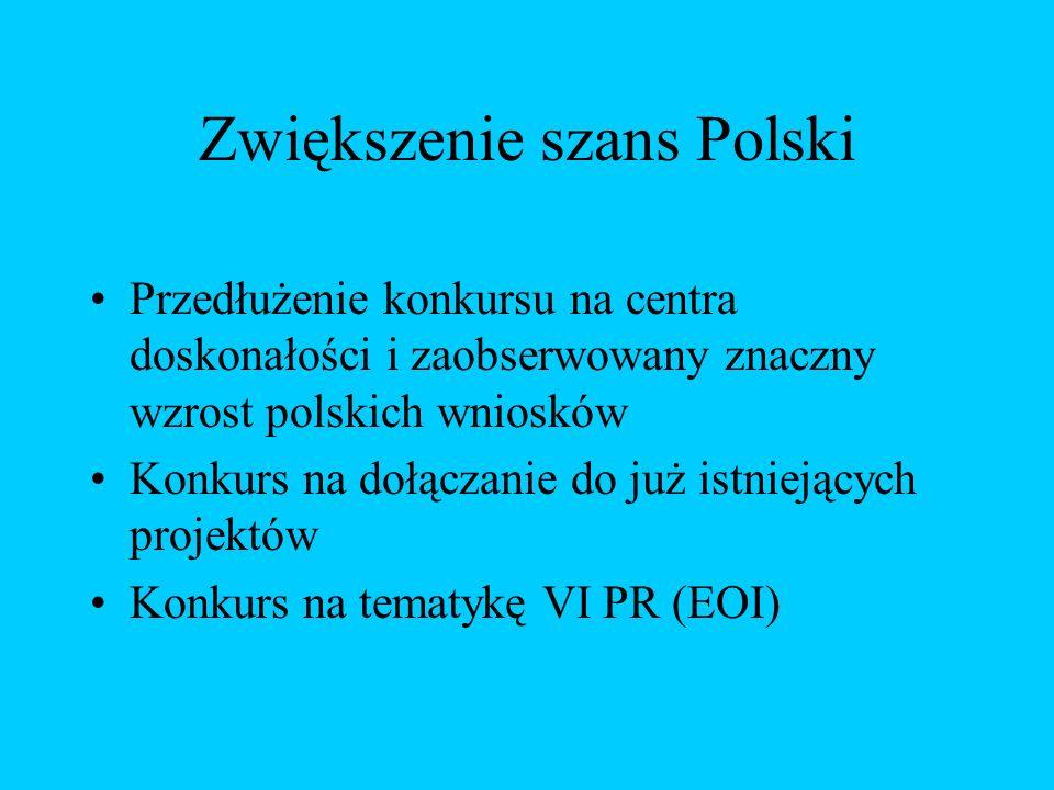 Zwiększenie szans Polski Przedłużenie konkursu na centra doskonałości i zaobserwowany znaczny wzrost polskich wniosków Konkurs na dołączanie do już istniejących projektów Konkurs na tematykę VI PR (EOI)