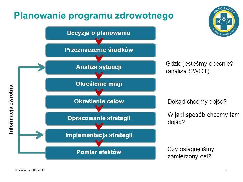 Kraków, 25.05.2011 17 Podsumowanie Poprawnie zaprojektowany program zdrowotny powinien być skierowany na wybrany, dokładnie określony problem zdrowotny, uwzględniać charakterystykę, potrzeby i preferencje grupy docelowej, podejmować działania o udowodnionej skuteczności, uwzględniać optymalne wykorzystanie dostępnych zasobów; powinien też zawierać działania umożliwiające ocenę jego efektywności.