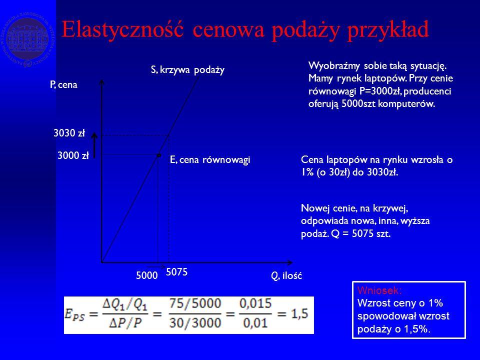 Elastyczność cenowa podaży przykład Q, ilość P, cena S, krzywa podaży E, cena równowagi 3000 zł 5000 Wyobraźmy sobie taką sytuację. Mamy rynek laptopó