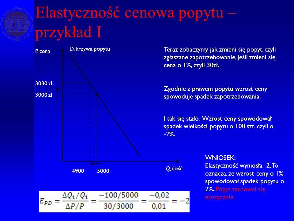 Elastyczność cenowa popytu – przykład I Q, ilość P, cena D, krzywa popytu 3000 zł Teraz zobaczymy jak zmieni się popyt, czyli zgłaszane zapotrzebowani