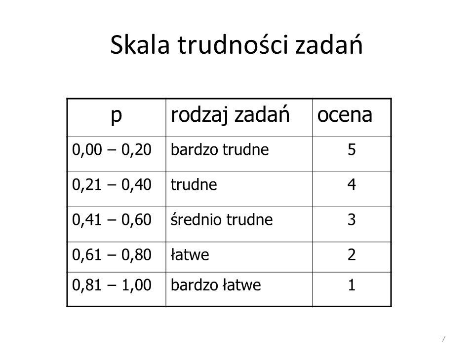Skala trudności zadań 7 prodzaj zadańocena 0,00 – 0,20bardzo trudne5 0,21 – 0,40trudne4 0,41 – 0,60średnio trudne3 0,61 – 0,80łatwe2 0,81 – 1,00bardzo