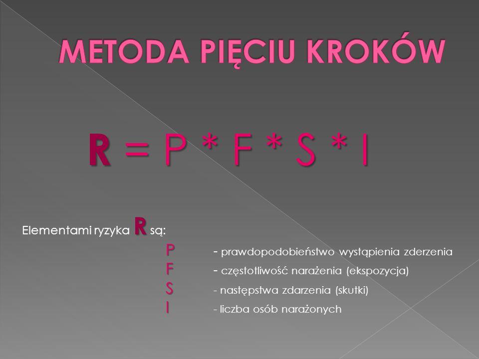 R = P * F * S * I R Elementami ryzyka R są: P P - prawdopodobieństwo wystąpienia zderzenia F F - częstotliwość narażenia (ekspozycja) S S - następstwa zdarzenia (skutki) I I - liczba osób narażonych