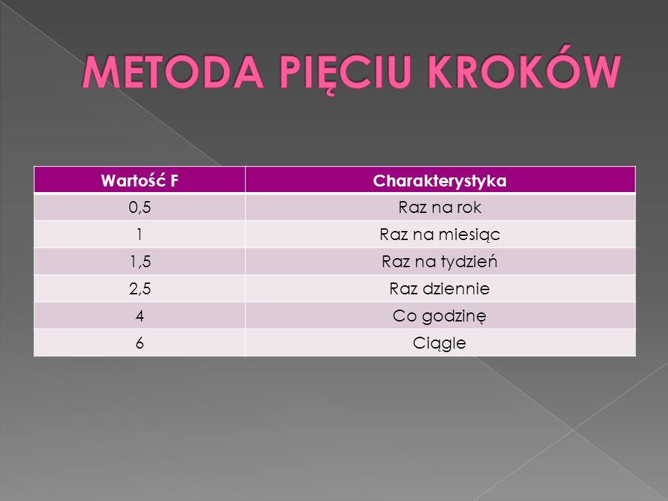 Wartość FCharakterystyka 0,5Raz na rok 1Raz na miesiąc 1,5Raz na tydzień 2,5Raz dziennie 4Co godzinę 6Ciągle