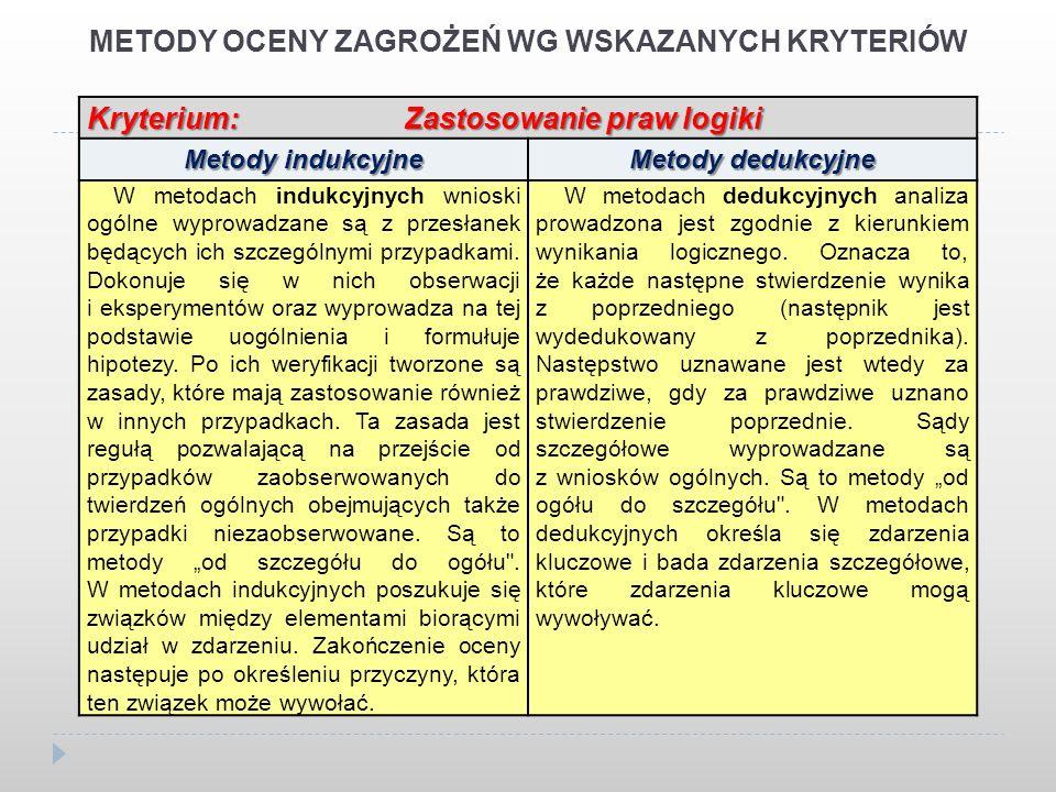 METODY OCENY ZAGROŻEŃ WG WSKAZANYCH KRYTERIÓW Kryterium: Zastosowanie praw logiki Metody indukcyjne Metody dedukcyjne W metodach indukcyjnych wnioski ogólne wyprowadzane są z przesłanek będących ich szczególnymi przypadkami.