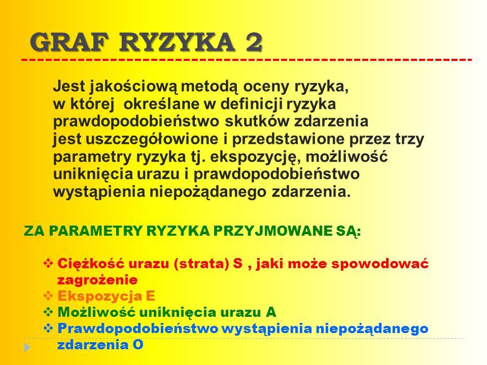 GRAF RYZYKA 2 Jest jakościową metodą oceny ryzyka, w której określane w definicji ryzyka prawdopodobieństwo skutków zdarzenia jest uszczegółowione i przedstawione przez trzy parametry ryzyka tj.