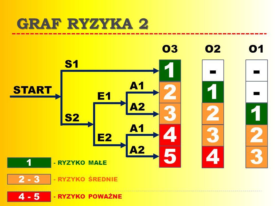 O3O2O1 1 1 1 2 2 2 3 3 3 4 4 5 -- - S1 E1 S2 E2 A1 A2 A1 A2 START 1 2 - 3 4 - 5 - RYZYKO MAŁE - RYZYKO ŚREDNIE - RYZYKO POWAŻNE