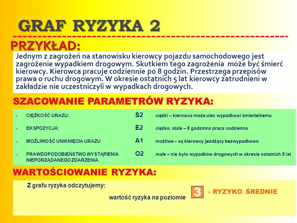 GRAF RYZYKA 2 Jednym z zagrożeń na stanowisku kierowcy pojazdu samochodowego jest zagrożenie wypadkiem drogowym. Skutkiem tego zagrożenia może być śmi