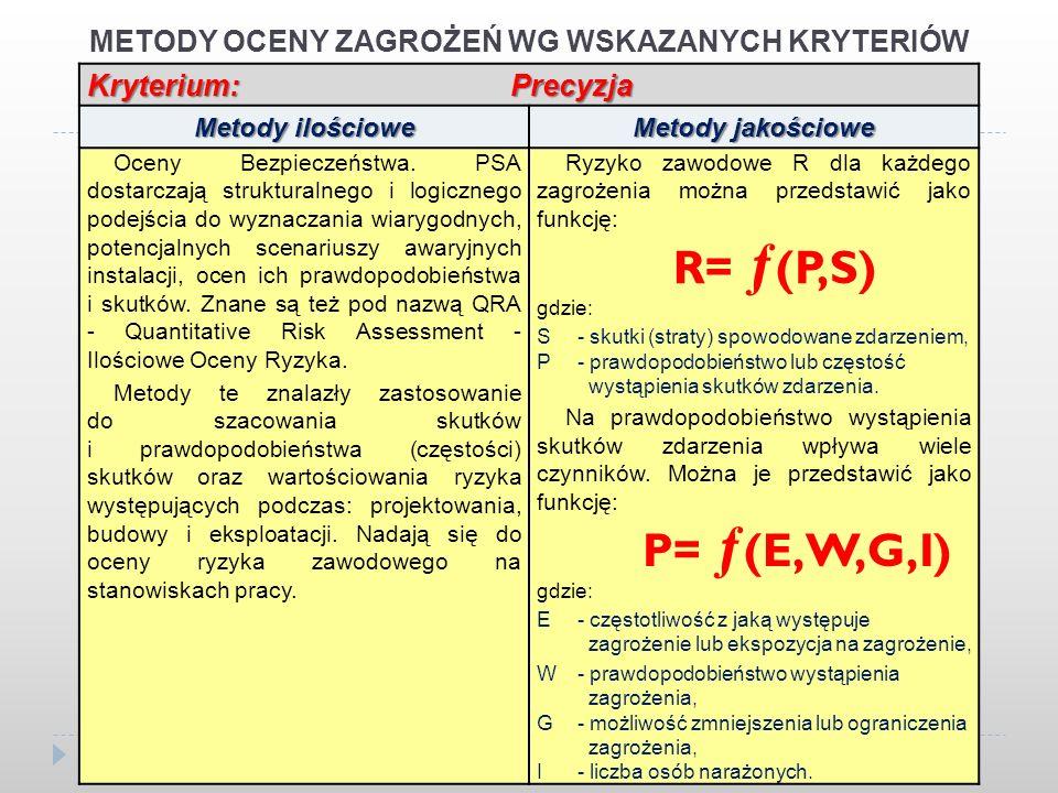 METODY OCENY ZAGROŻEŃ WG WSKAZANYCH KRYTERIÓW Kryterium: Precyzja Metody ilościowe Metody jakościowe Oceny Bezpieczeństwa. PSA dostarczają strukturaln