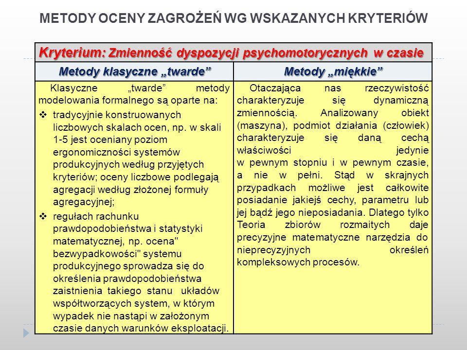 METODY OCENY ZAGROŻEŃ WG WSKAZANYCH KRYTERIÓW Kryterium: Zmienność dyspozycji psychomotorycznych w czasie Metody klasyczne twarde Metody miękkie Klasyczne twarde metody modelowania formalnego są oparte na: tradycyjnie konstruowanych liczbowych skalach ocen, np.
