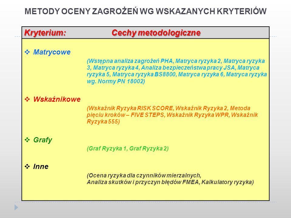 METODY OCENY ZAGROŻEŃ WG WSKAZANYCH KRYTERIÓW Kryterium: Cechy metodologiczne Matrycowe (Wstępna analiza zagrożeń PHA, Matryca ryzyka 2, Matryca ryzyka 3, Matryca ryzyka 4, Analiza bezpieczeństwa pracy JSA, Matryca ryzyka 5, Matryca ryzyka BS8800, Matryca ryzyka 6, Matryca ryzyka wg.