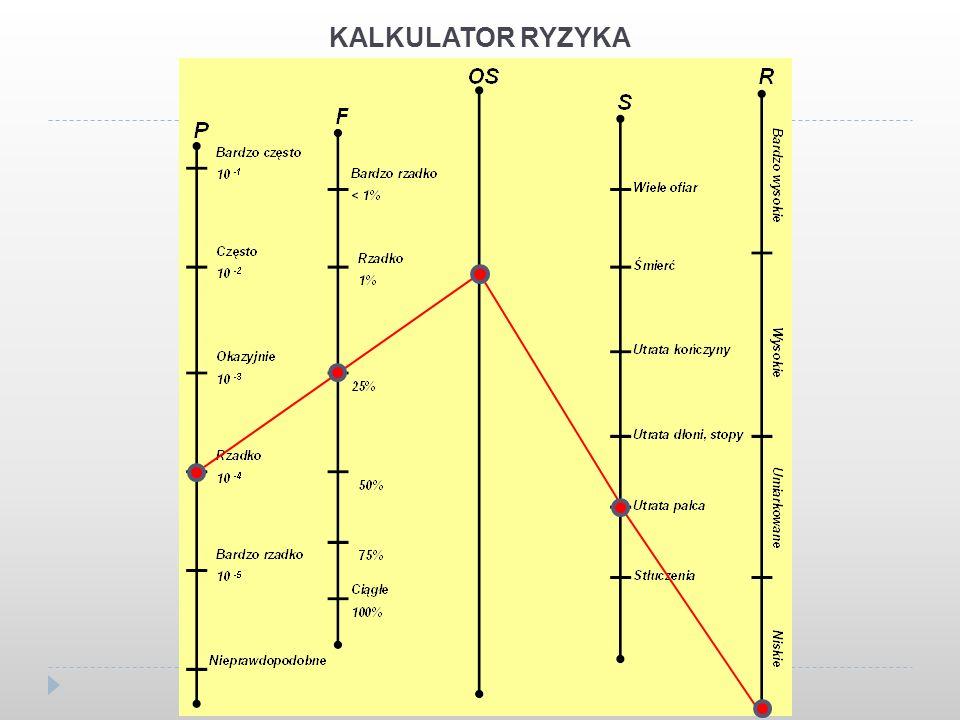 KALKULATOR RYZYKA
