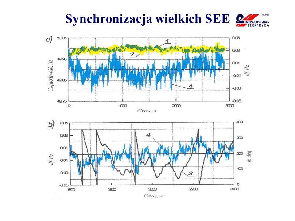 Przykład przypadków użycia smart-grids układy EAZ realizowane zgodnie z nowymi koncepcjami będą wymagały wykorzystania dodatkowych układów pomiarowych wyznaczających wielkości dla adaptacyjnej EAZ, wymagany będzie równoczesny pomiar zarówno wolno jak i szybko zmiennych wielkości realizowany w sposób ciągły w długim oknie czasowym,