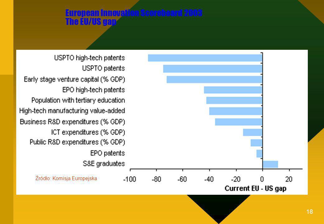 18 European Innovation Scoreboard 2003 The EU/US gap Źródło: Komisja Europejska