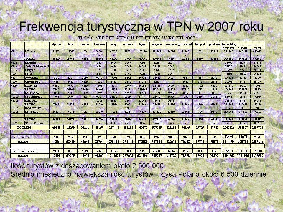 Frekwencja turystyczna w TPN w 2007 roku Ilość turystów z doszacowaniem około 2 500 000 Średnia miesięczna największa ilość turystów – Łysa Polana oko