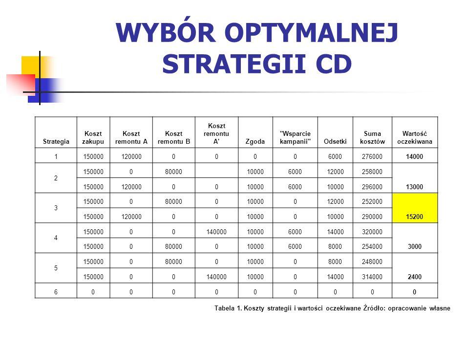 Przy wyborze strategii kierujemy się kryterium maksymalizacji wartości oczekiwanej zysku.