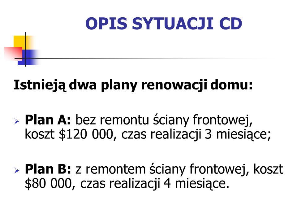 OPIS SYTUACJI Firma Roney Construction Company chce nabyć dom do remontu z zamiarem późniejszej odsprzedaży.