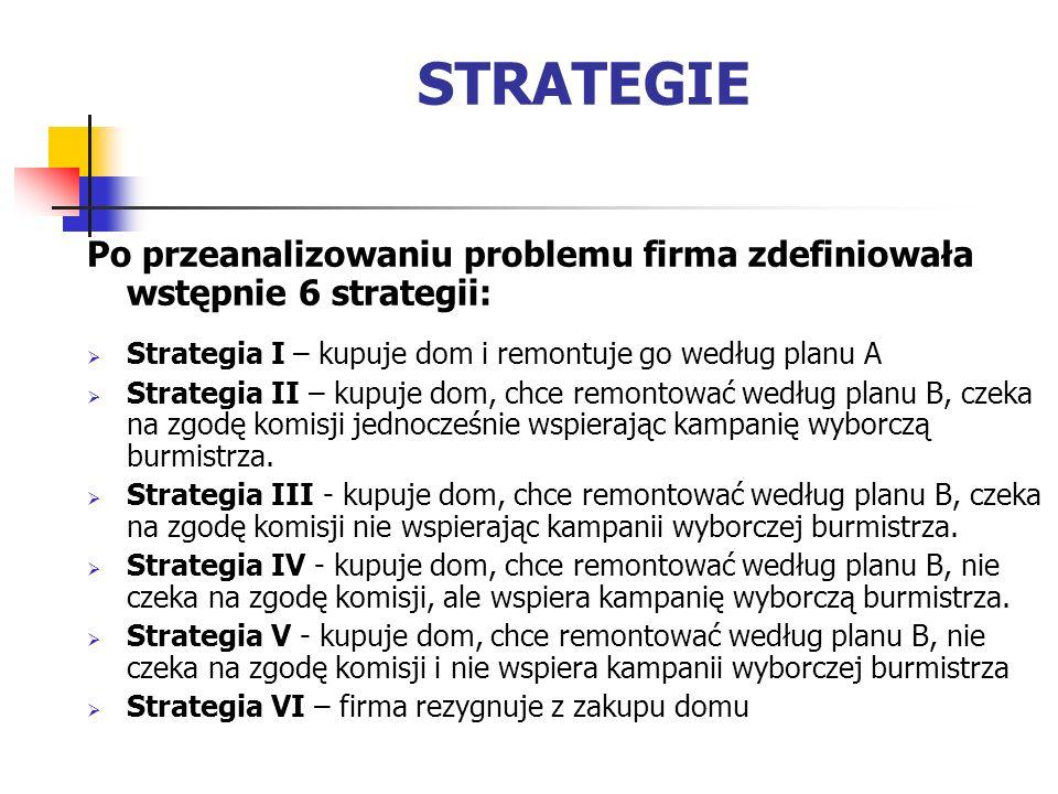 Po przeanalizowaniu problemu firma zdefiniowała wstępnie 6 strategii: Strategia I – kupuje dom i remontuje go według planu A Strategia II – kupuje dom, chce remontować według planu B, czeka na zgodę komisji jednocześnie wspierając kampanię wyborczą burmistrza.