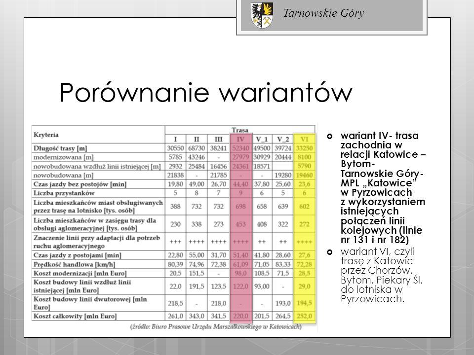 Porównanie wariantów wariant IV- trasa zachodnia w relacji Katowice – Bytom- Tarnowskie Góry- MPL Katowice w Pyrzowicach z wykorzystaniem istniejących