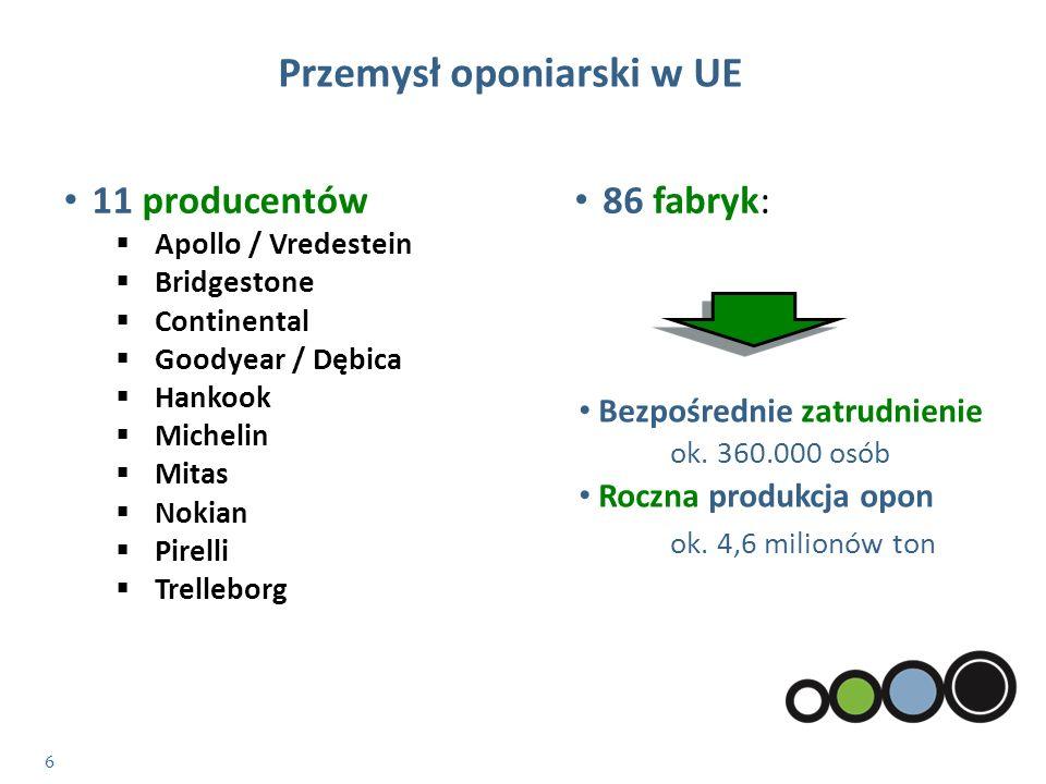7 Źródło: ETRMA Przemysł oponiarski w UE