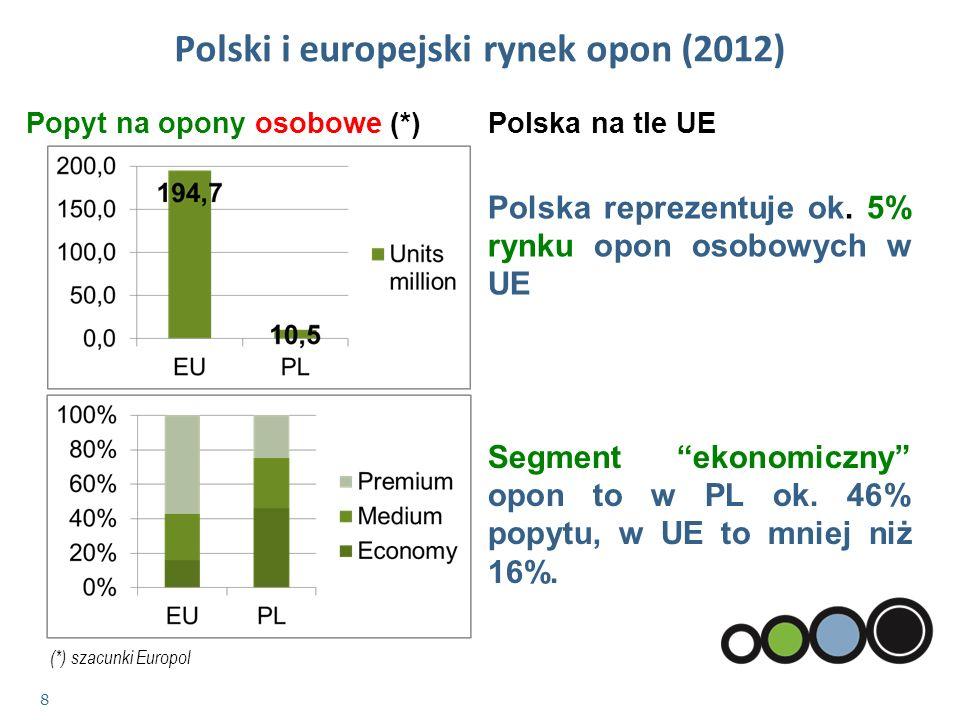 9 Opony ciężarowe (*) Polska na tle UE Segment premium opon to w PL ok.