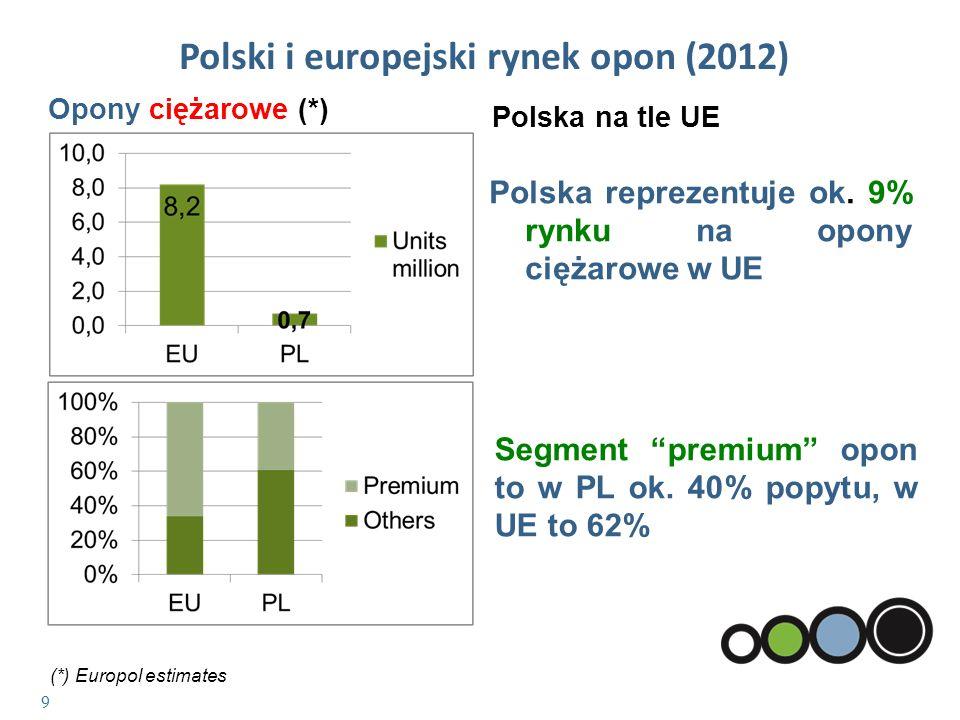 10 Rynek opon zimowych (*) Polska na tle UE Polska jest rynkiem zimowym.