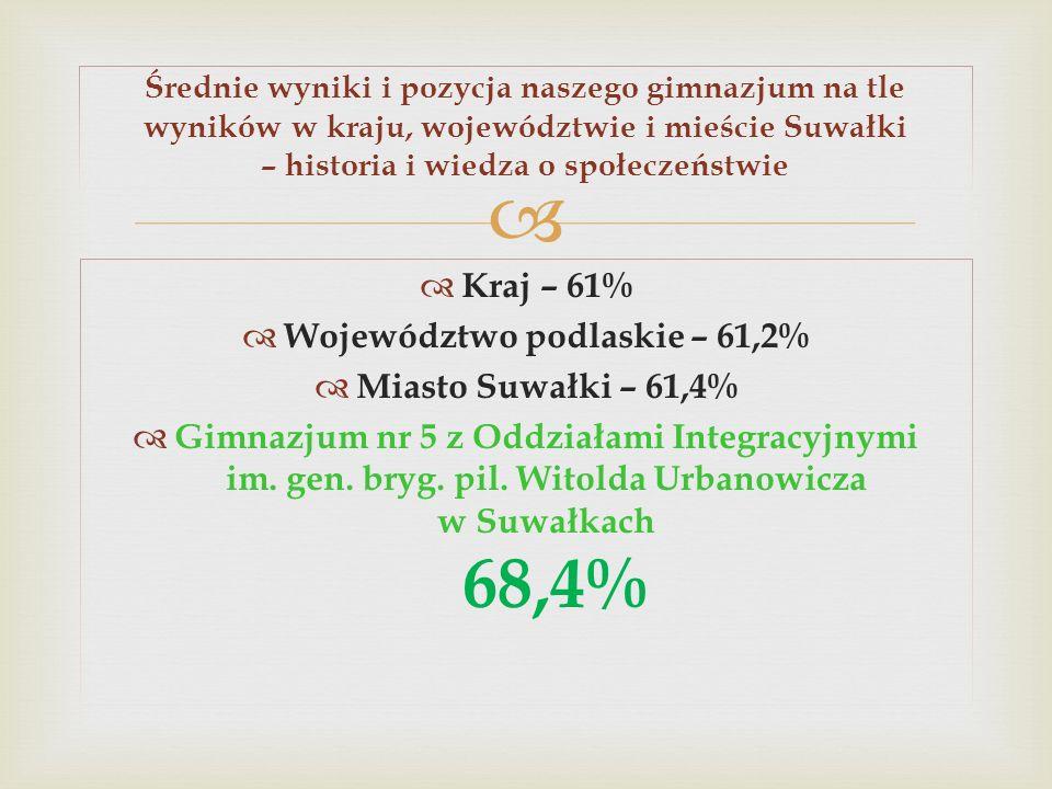 Kraj – 61% Województwo podlaskie – 61,2% Miasto Suwałki – 61,4% Gimnazjum nr 5 z Oddziałami Integracyjnymi im. gen. bryg. pil. Witolda Urbanowicza w S