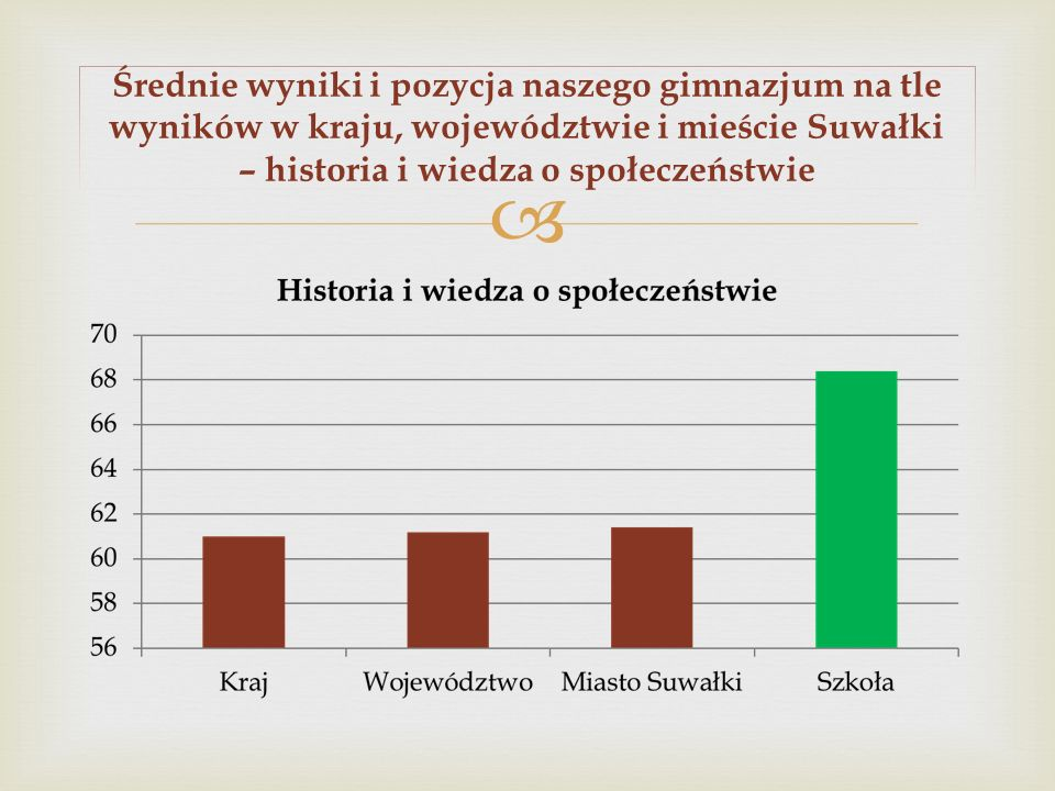 Średnie wyniki i pozycja naszego gimnazjum na tle wyników w kraju, województwie i mieście Suwałki – historia i wiedza o społeczeństwie