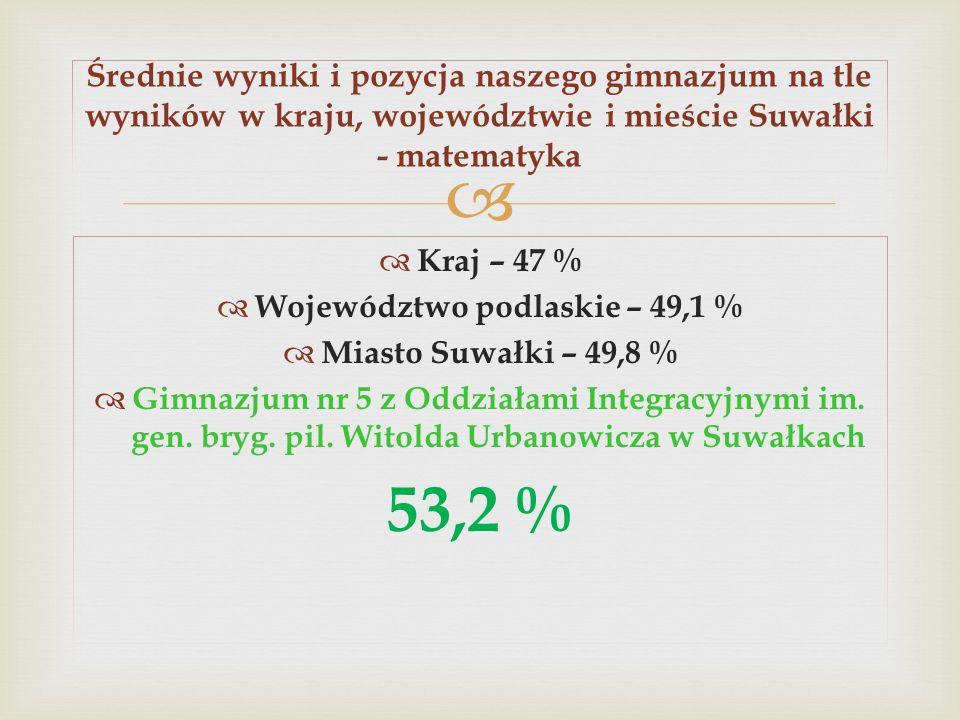 Kraj – 47 % Województwo podlaskie – 49,1 % Miasto Suwałki – 49,8 % Gimnazjum nr 5 z Oddziałami Integracyjnymi im. gen. bryg. pil. Witolda Urbanowicza