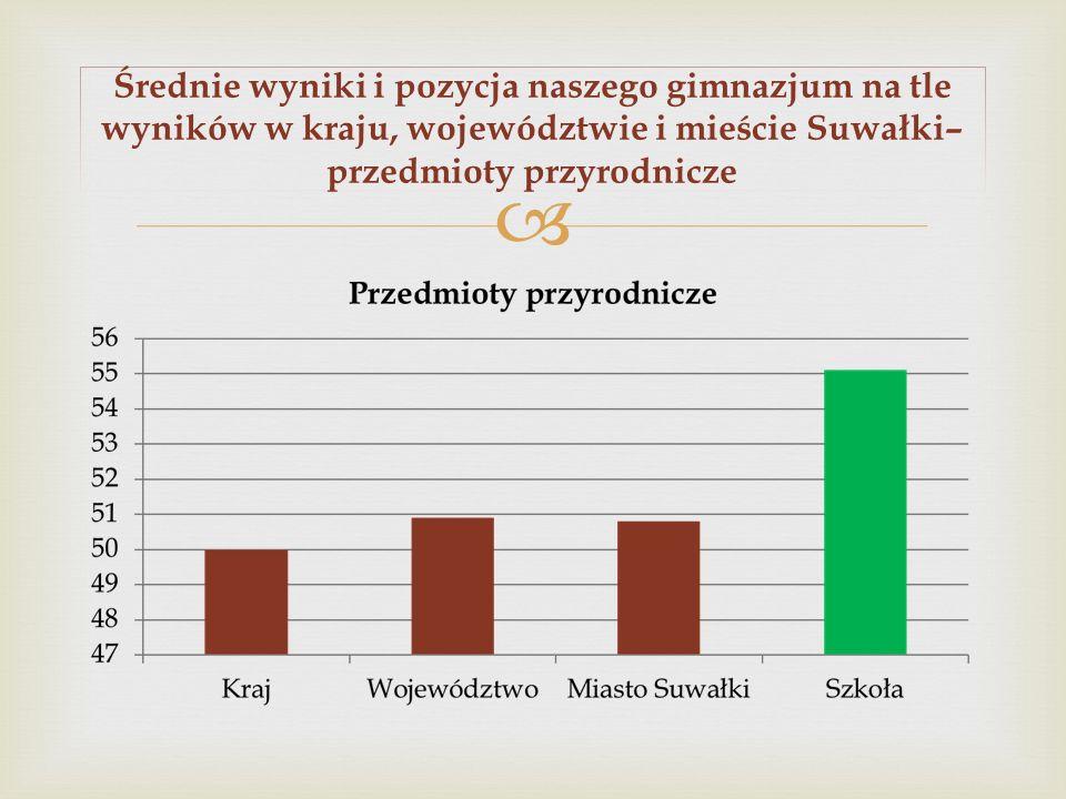 Średnie wyniki i pozycja naszego gimnazjum na tle wyników w kraju, województwie i mieście Suwałki– przedmioty przyrodnicze