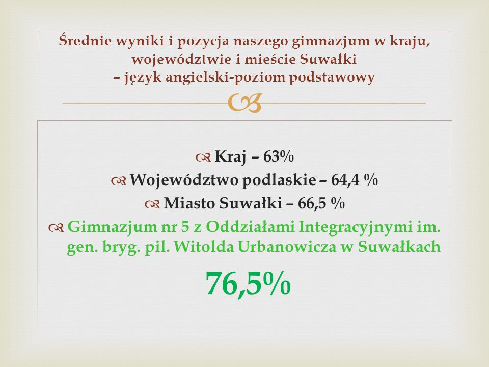 Kraj – 63% Województwo podlaskie – 64,4 % Miasto Suwałki – 66,5 % Gimnazjum nr 5 z Oddziałami Integracyjnymi im. gen. bryg. pil. Witolda Urbanowicza w