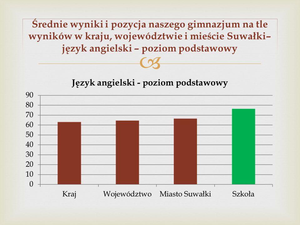 Średnie wyniki i pozycja naszego gimnazjum na tle wyników w kraju, województwie i mieście Suwałki– język angielski – poziom podstawowy
