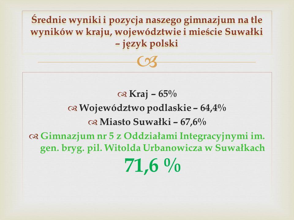 Kraj – 65% Województwo podlaskie – 64,4% Miasto Suwałki – 67,6% Gimnazjum nr 5 z Oddziałami Integracyjnymi im. gen. bryg. pil. Witolda Urbanowicza w S