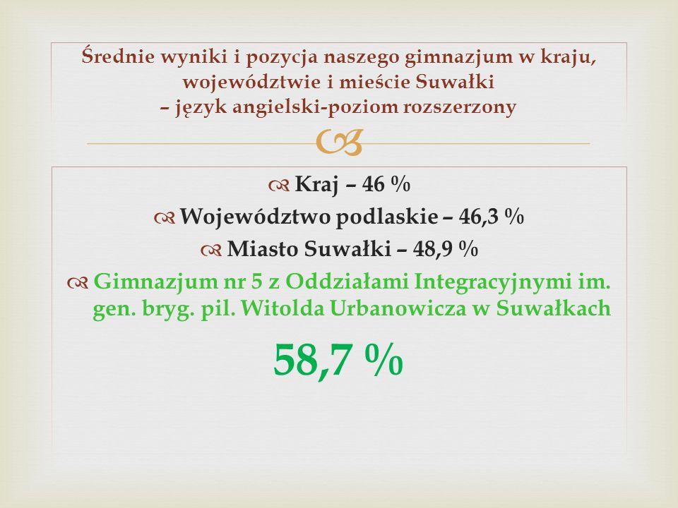 Kraj – 46 % Województwo podlaskie – 46,3 % Miasto Suwałki – 48,9 % Gimnazjum nr 5 z Oddziałami Integracyjnymi im. gen. bryg. pil. Witolda Urbanowicza