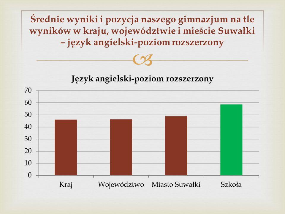 Średnie wyniki i pozycja naszego gimnazjum na tle wyników w kraju, województwie i mieście Suwałki – język angielski-poziom rozszerzony