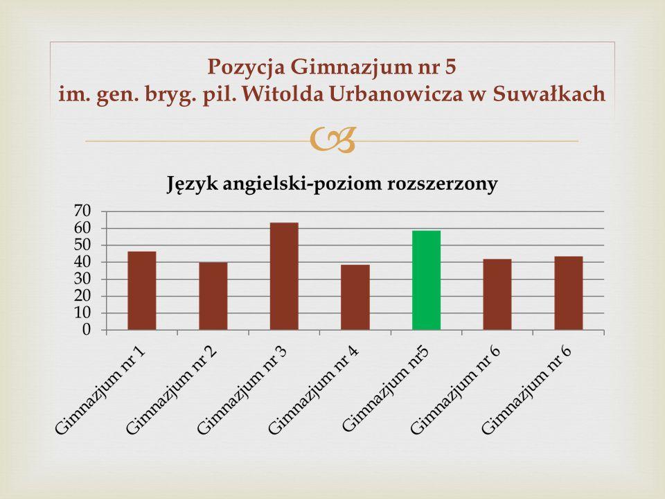 Pozycja Gimnazjum nr 5 im. gen. bryg. pil. Witolda Urbanowicza w Suwałkach