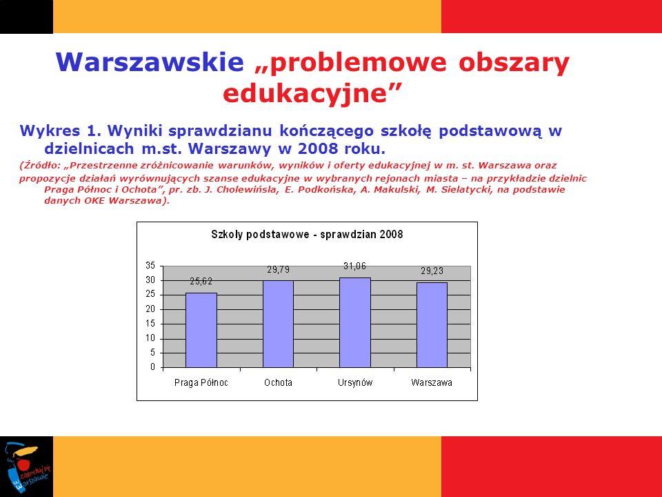 Warszawskie problemowe obszary edukacyjne Wykres 1. Wyniki sprawdzianu kończącego szkołę podstawową w dzielnicach m.st. Warszawy w 2008 roku. (Źródło: